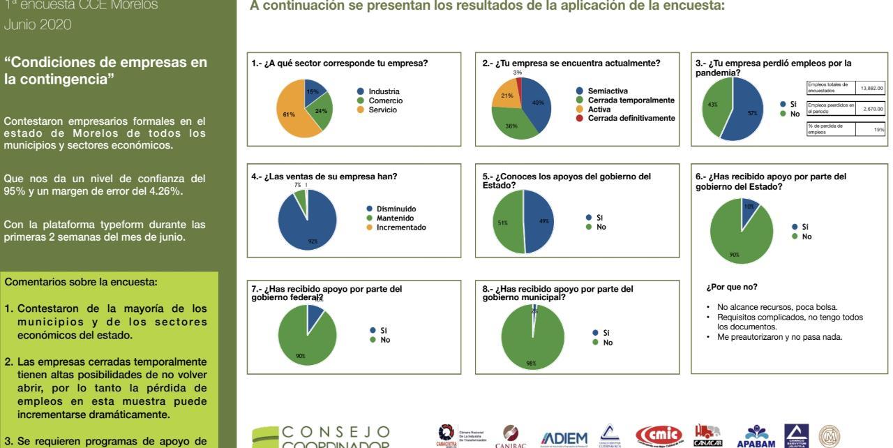 Crisis económica por pandemia, llevó a la quiebra al 3% de los negocio en Morelos