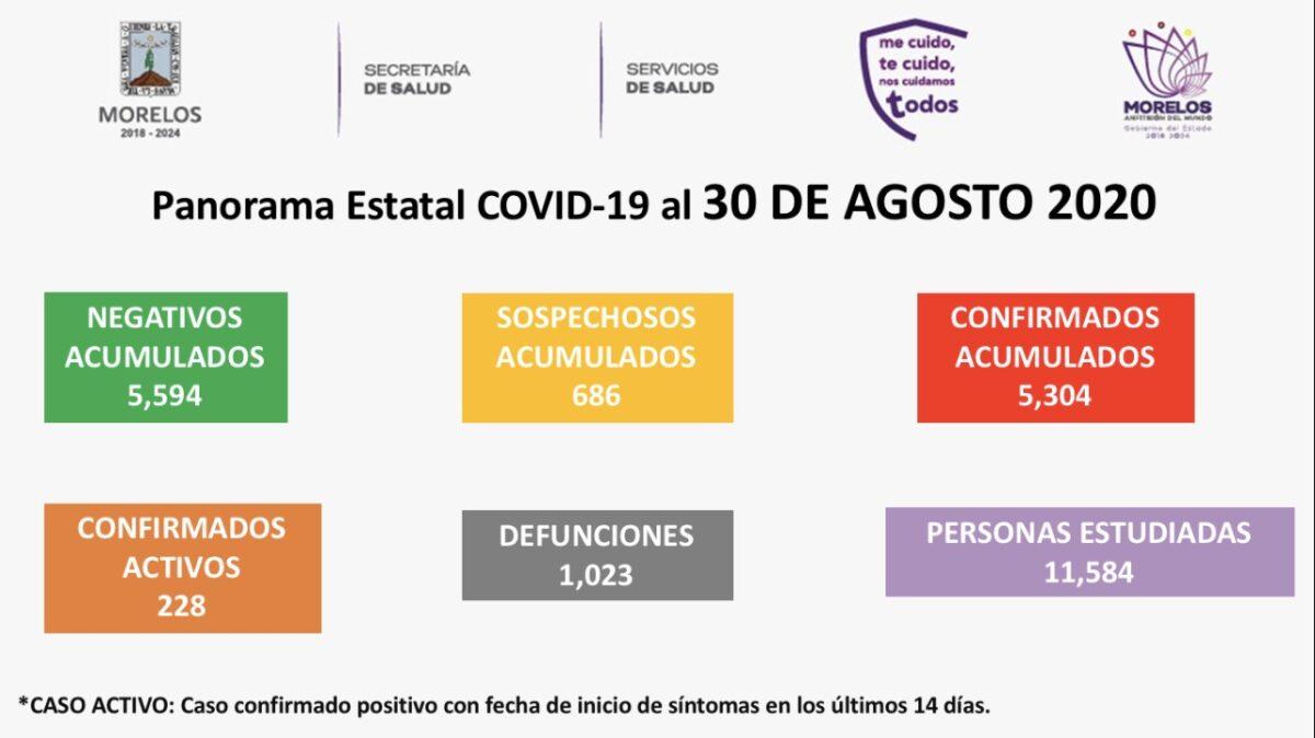 Aumenta a cinco mil 304 casos de COVID-19 en Morelos