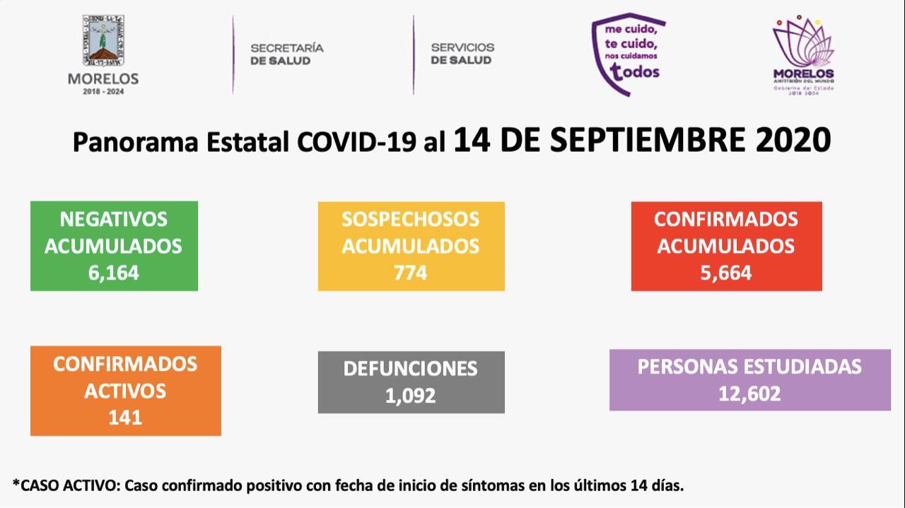 Aumentan a mil 92 muertes por COVID-19 en Morelos